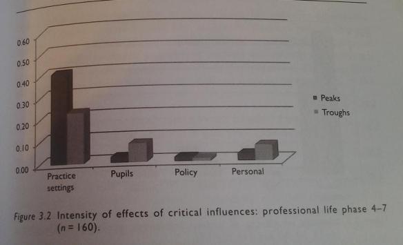 teachers lives influence